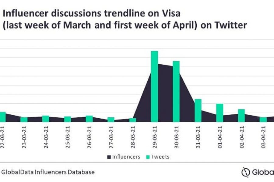 Influencers see Visa announcement to use USDC as milestone move